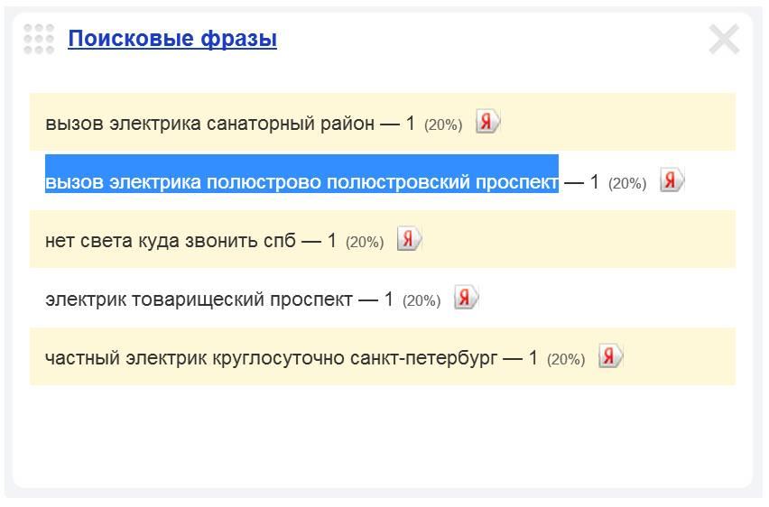 Скриншот 1. Пример поискового запроса на тему «Вызов электрика на Полюстровский проспект».