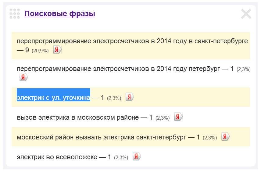 Скриншот 1. Пример поискового запроса на тему «Вызов электрика на улицу Уточкина» - «электрик с ул. Уточкина».