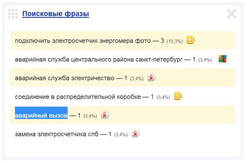 Скриншот 1. Пример поискового запроса на тему «Аварийный вызов электрика в Санкт-Петербурге».