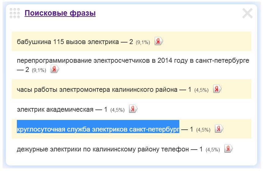 Скриншот 1. Пример поискового запроса на тему «Круглосуточная служба электриков в Санкт-Петербурге».