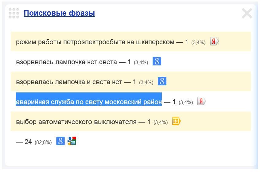 Скриншот 1. Пример поискового запроса на тему «Аварийная служба по свету (Московский район СПб)».