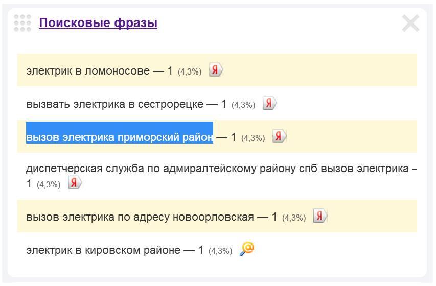 Скриншот 1. Пример поискового запроса на тему «Вызов электрика в Приморском районе Санкт-Петербурга».