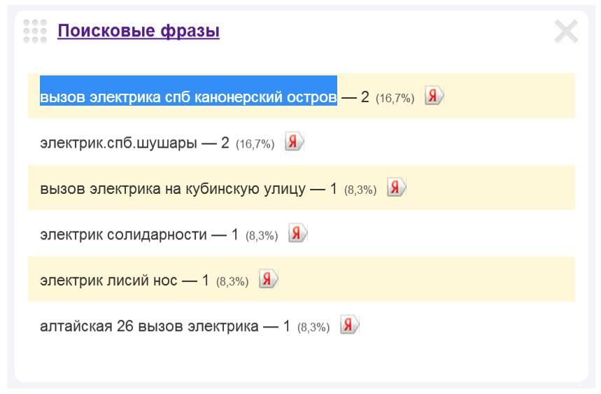 Скриншот 1. Пример поискового запроса на тему «Вызов электрика на Канонерский остров».