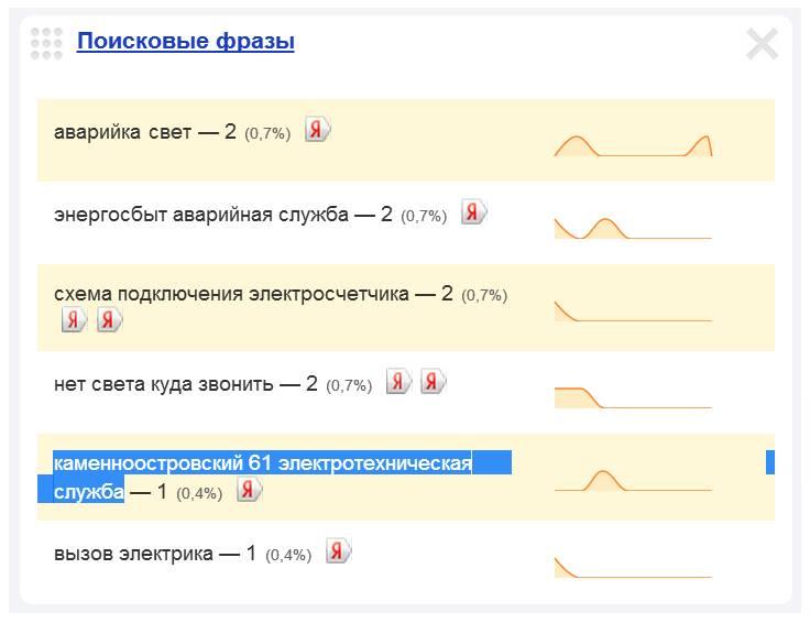 Скриншот 1. Пример поискового запроса на тему «Вызов электрика на Каменноостровский проспект» — «Каменноостровский, 61, электротехническая служба».
