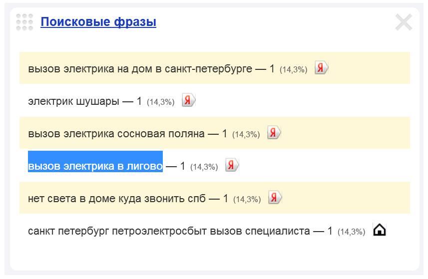 Скриншот 1. Пример поискового запроса на тему «Вызов электрика в Лигово».