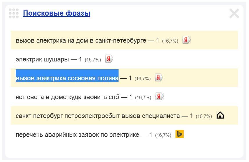 Скриншот 1. Пример поискового запроса на тему «Вызов электрика в Сосновую Поляну».