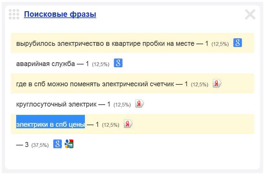 Скриншот 2. Второй пример поискового запроса на тему «Цены на услуги электрика» - «электрики в СПб: цены».