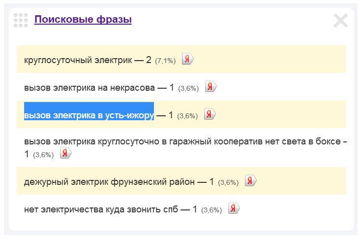 Скриншот 1. Пример поискового запроса на тему «Вызов электрика в Усть-Ижоре».