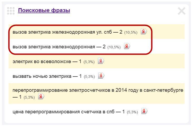 Скриншот 1. Примеры поисковых запросов на тему «Вызов электрика на Железнодорожную улицу».