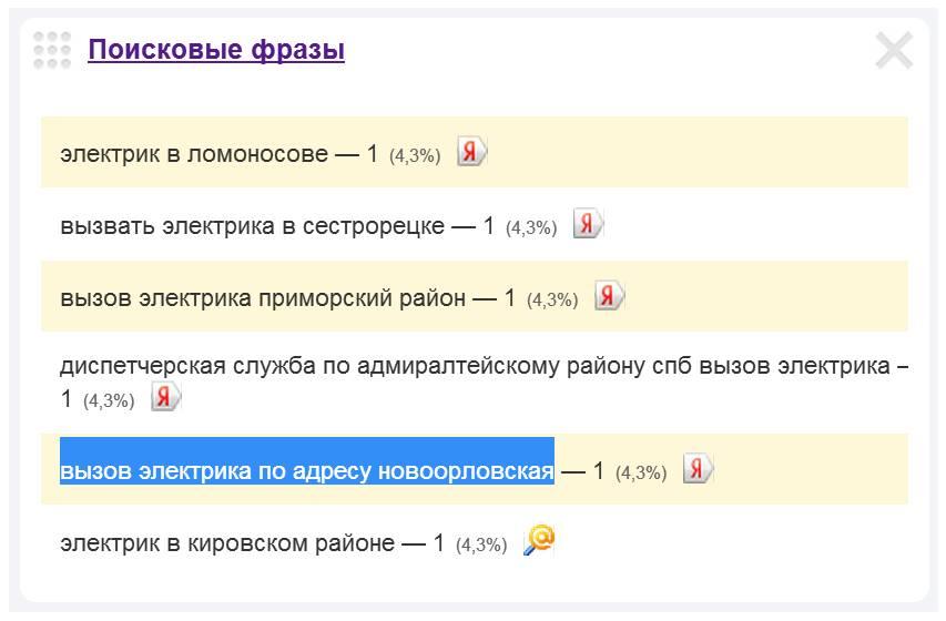 Скриншот 1. Пример поискового запроса на тему «Вызов электрика на Новоорловскую улицу».