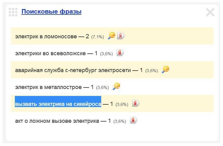 Скриншот 1. Пример поискового запроса на тему «Вызов электрика на улицу Сикейроса».