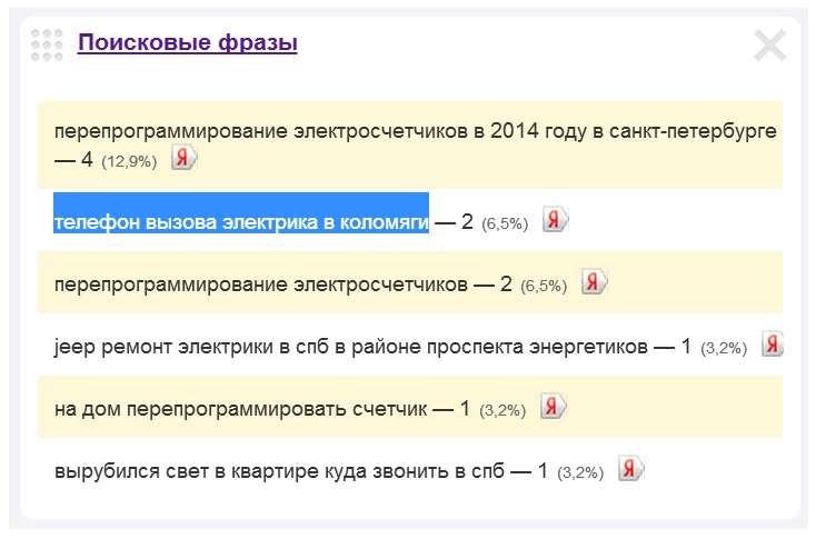 Скриншот 1. Пример поискового запроса на тему «Вызов электрика в Коломягах» - «телефон вызова электрика в Коломяги».
