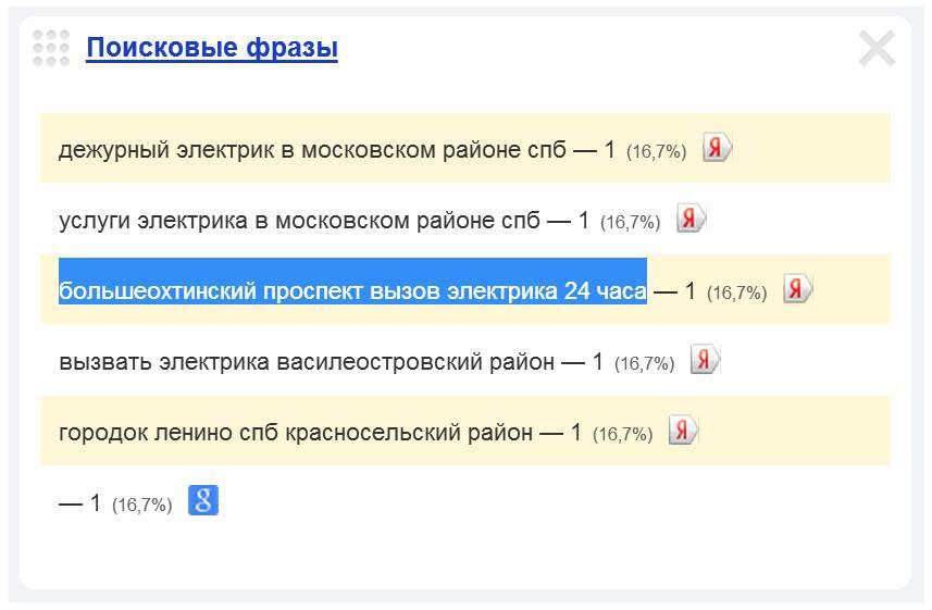 Скриншот 1. Пример поискового запроса на тему «Вызов электрика на Большеохтинский проспект».