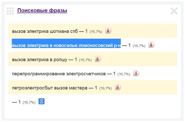 Скриншот 1. Пример поискового запроса на тему «Вызов электрика в Новоселье».