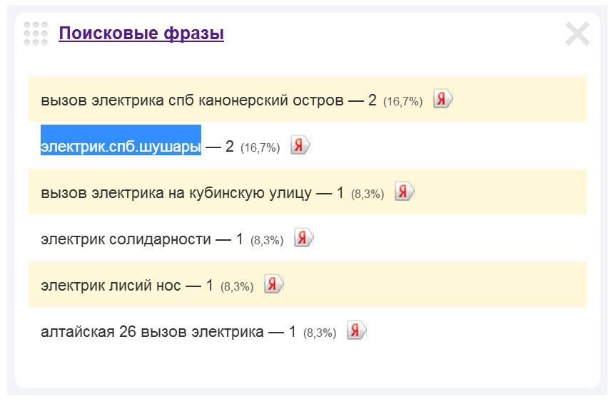Скриншот 1. Пример поискового запроса на тему «Вызов электрика в Шушары».