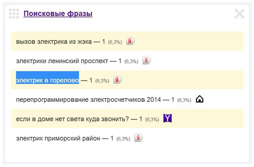 Скриншот 1. Пример поискового запроса на тему «Электрик в Горелово».