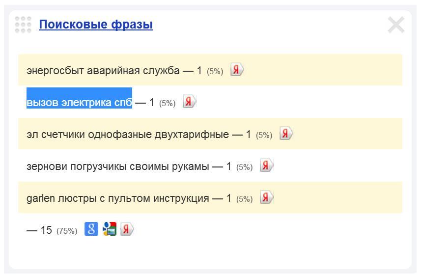 Скриншот 1. Пример поискового запроса на тему «Вызов электрика СПб».